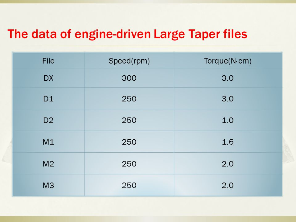 The data of engine-driven Large Taper files FileSpeed(rpm)Torque(N· cm) DX3003.0 D12503.0 D22501.0 M12501.6 M22502.0 M32502.0