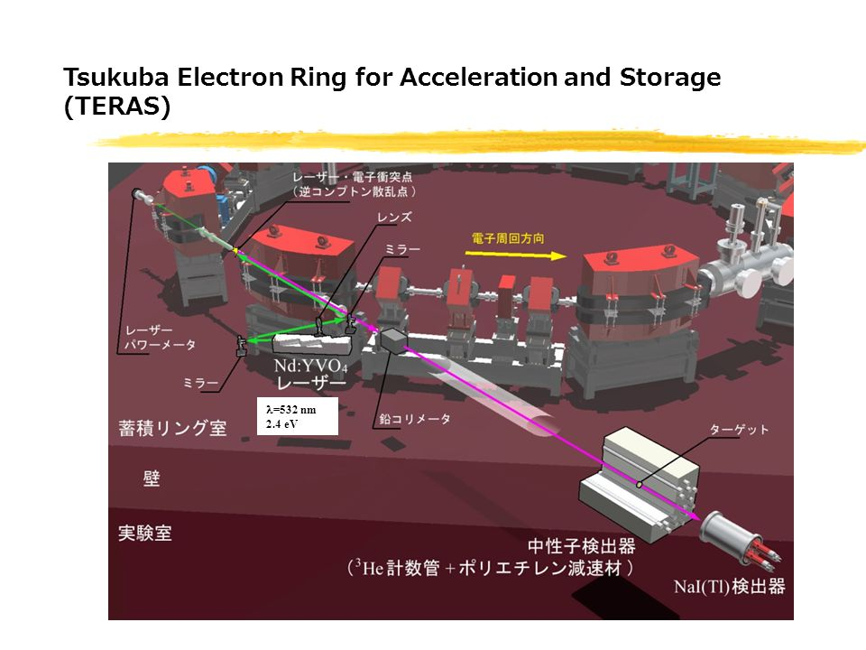 =532 nm 2.4 eV Tsukuba Electron Ring for Acceleration and Storage (TERAS)