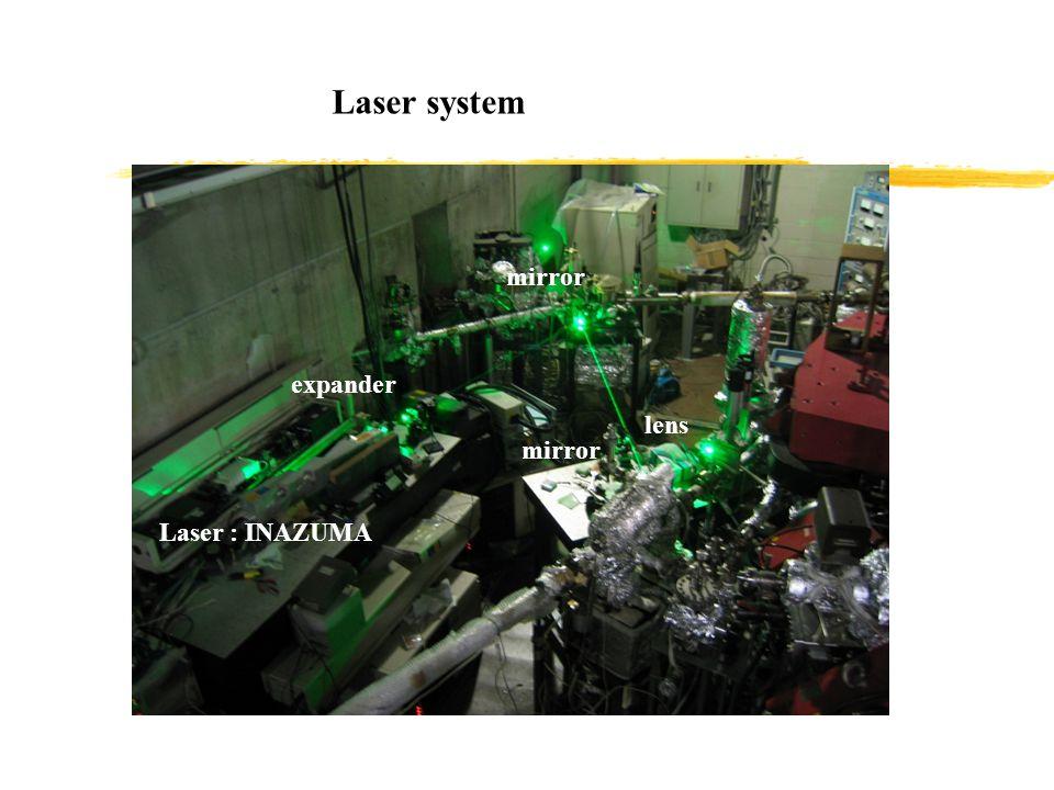 Laser : INAZUMA expander mirror lens Laser system