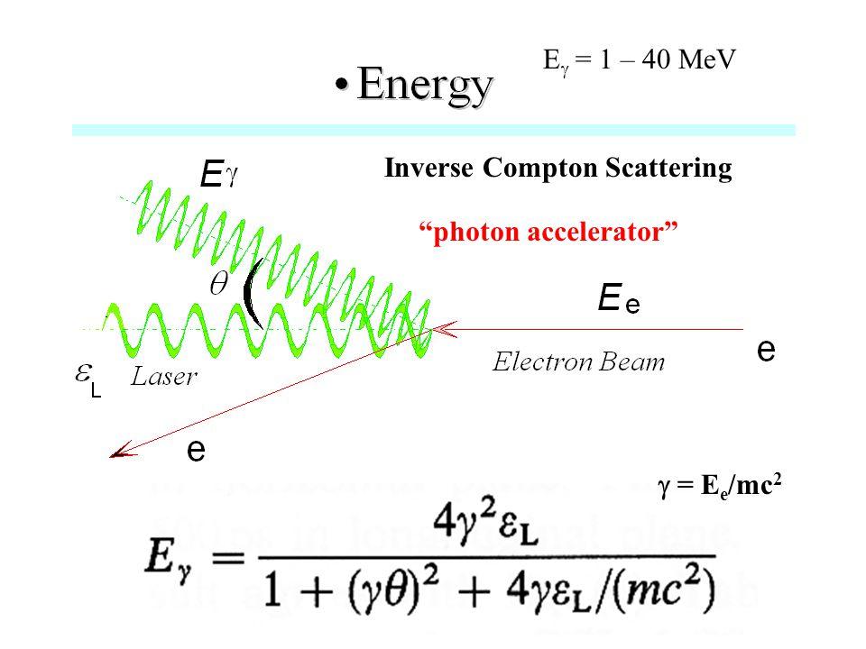 Inverse Compton Scattering E  = 1 – 40 MeV  = E e /mc 2 photon accelerator