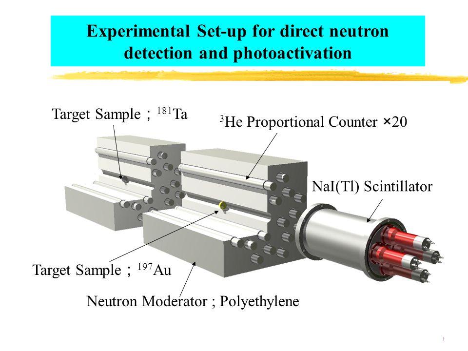 Experimental Set-up for direct neutron detection and photoactivation Target Sample ; 181 Ta 3 He Proportional Counter ×20 Neutron Moderator ; Polyethylene Target Sample ; 197 Au NaI(Tl) Scintillator