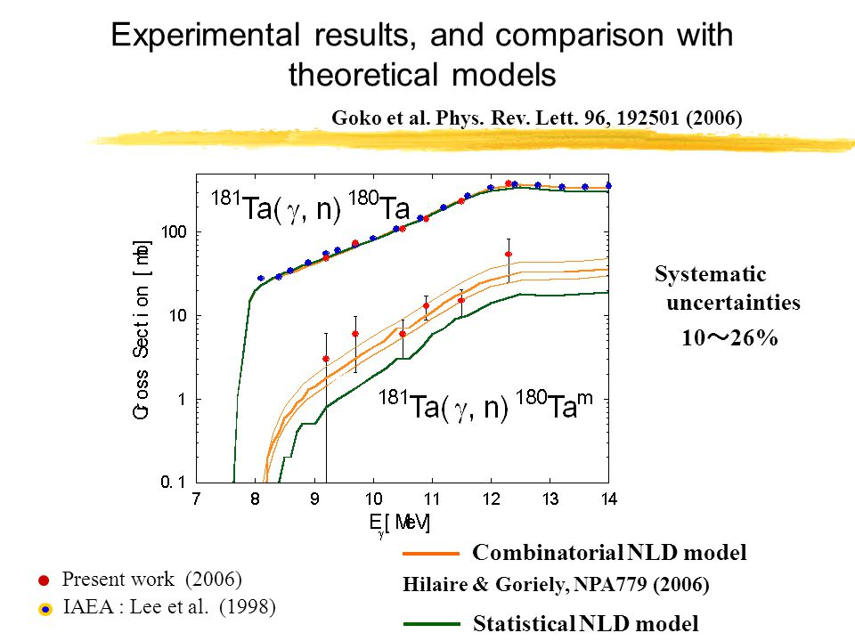Experimental results, and comparison with theoretical models Present work (2006) Systematic uncertainties 10 ~ 26% Goko et al.