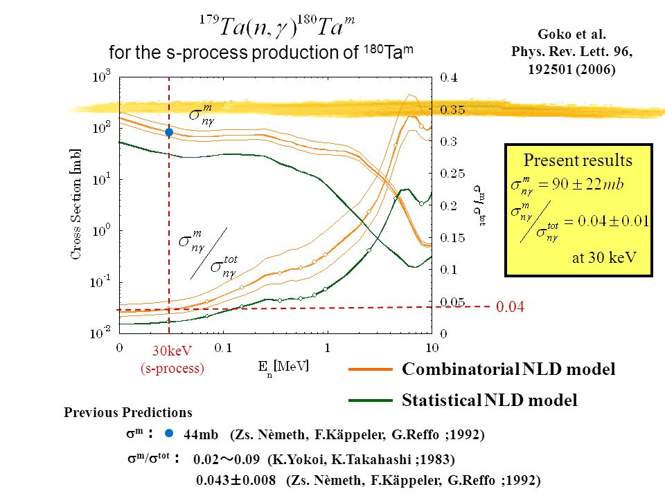 Present results for the s-process production of 180 Ta m 30keV (s-process) 0.04 Previous Predictions 0.02 ~ 0.09 (K.Yokoi, K.Takahashi ;1983) 0.043±0.008 (Zs.