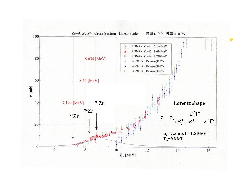  o =7.5mb,  =2.5 MeV E o =9 MeV Lorentz shape 92 Zr 94 Zr 91 Zr