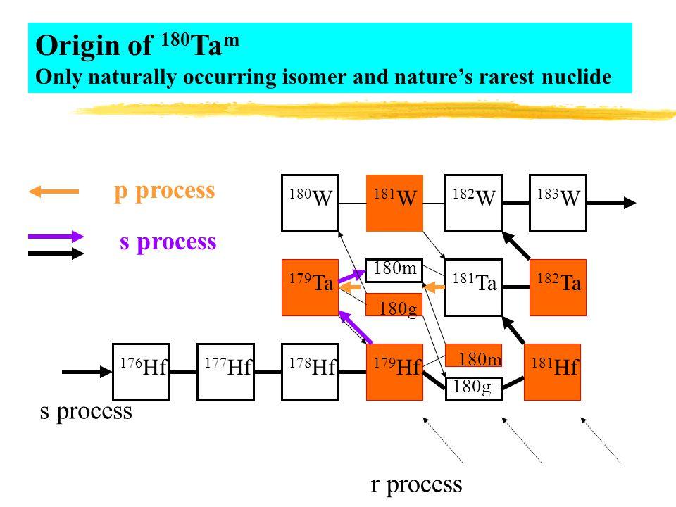 181 Ta 180m 178 Hf 177 Hf 176 Hf 180g 180 W 182 W 183 W s process r process 181 W 179 Ta 180g 182 Ta 179 Hf 180m 181 Hf p process s process Origin of