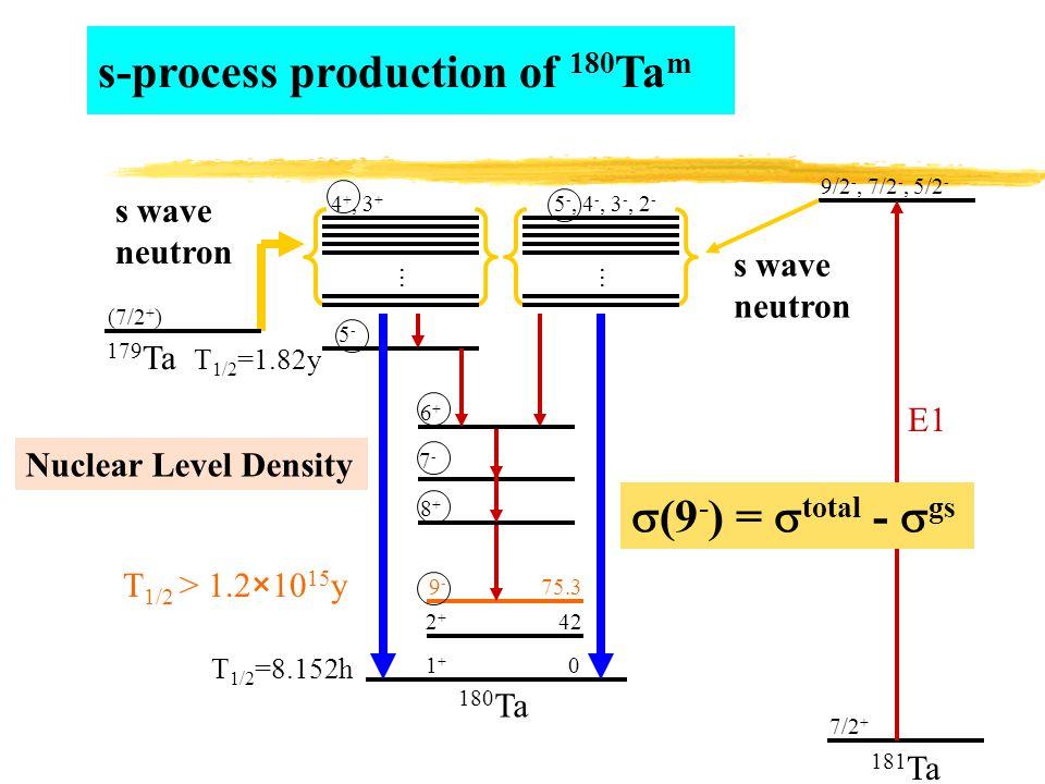 s-process production of 180 Ta m 180 Ta 1+1+ 2+2+ 9-9- 75.3 42 0 181 Ta 7/2 + 9/2 -, 7/2 -, 5/2 - E1 T 1/2 > 1.2×10 15 y T 1/2 =8.152h 4 +, 3 + … 5 -, 4 -, 3 -, 2 - … 8+8+ 6+6+ 7-7- 5-5- (7/2 + ) T 1/2 =1.82y 179 Ta s wave neutron s wave neutron Nuclear Level Density  (9 - ) =  total -  gs