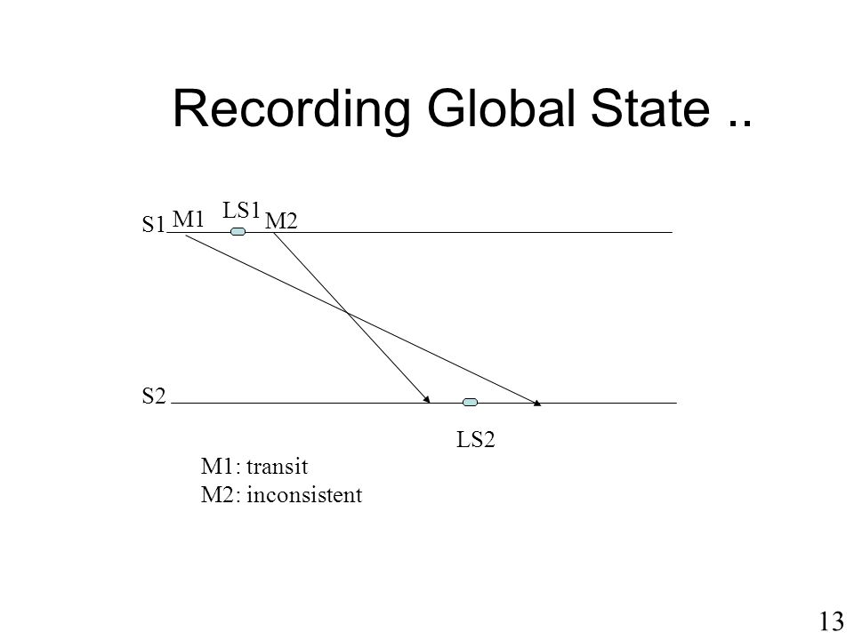 13 Recording Global State.. S1 S2 M1 M2 LS1 LS2 M1: transit M2: inconsistent