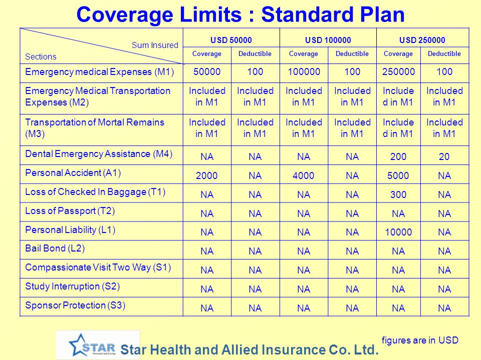 Star Health and Allied Insurance Co.Ltd.