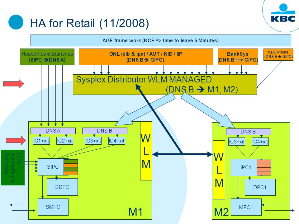 HA for Retail (11/2008) KBC Phone (DNS B  GIPC) Sysplex Distributor WLM MANAGED (DNS B  M1, M2) Headoffice & Branches (SIPC  DNS A) ONL (elb & ipa) / AUT / KID / IIP (DNS B  GIPC) AGF frame work (KCF => time to leave 5 Minutes) BankSys (DNS B==> GIPC) SIPC SDPC SMPC IC1+xitIC2+xit DNS A IC3+xitIC4+xit DNS B IPC1 DPC1 MPC1 IC3+xitIC4+xit DNS B M1 M2 WLMWLM WLMWLM 3270' Headoffice & Branches