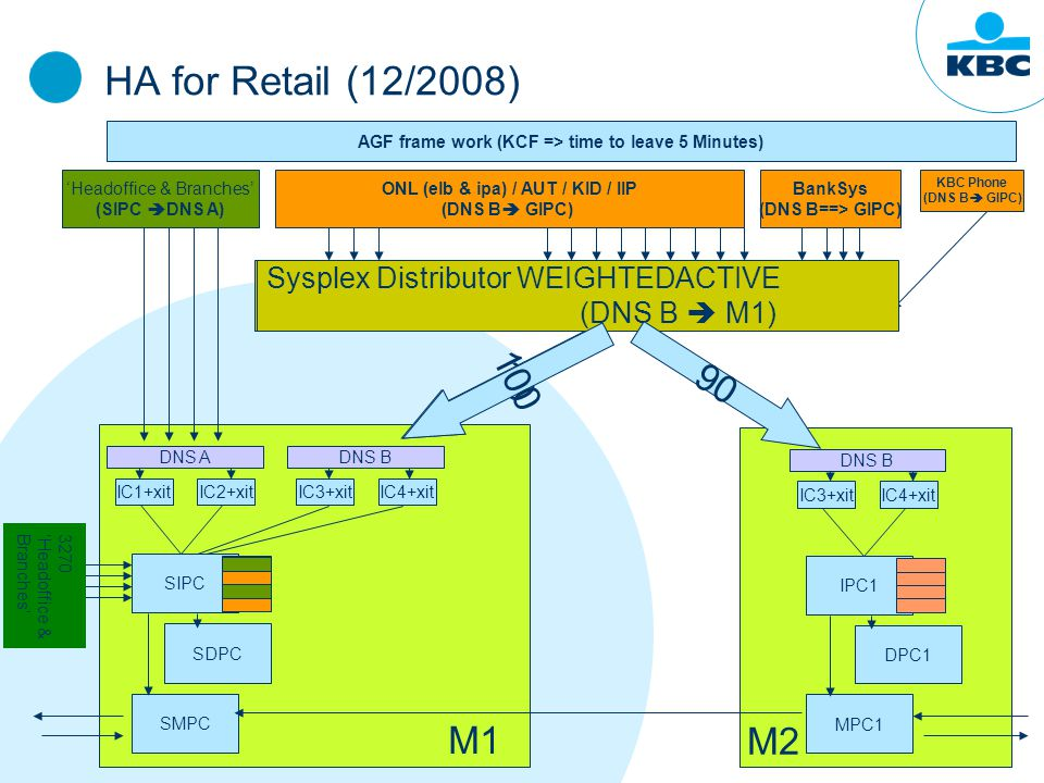 HA for Retail (12/2008) KBC Phone (DNS B  GIPC) Sysplex Distributor WEIGHTEDACTIVE (DNS B  M1, M2) 'Headoffice & Branches' (SIPC  DNS A) ONL (elb & ipa) / AUT / KID / IIP (DNS B  GIPC) AGF frame work (KCF => time to leave 5 Minutes) BankSys (DNS B==> GIPC) SIPC SDPC SMPC IC1+xitIC2+xit DNS A IC3+xitIC4+xit DNS B 10 M1 IPC1 DPC1 MPC1 IC3+xitIC4+xit DNS B M2 Sysplex Distributor WEIGHTEDACTIVE (DNS B  M1) 100 90 3270' Headoffice & Branches'