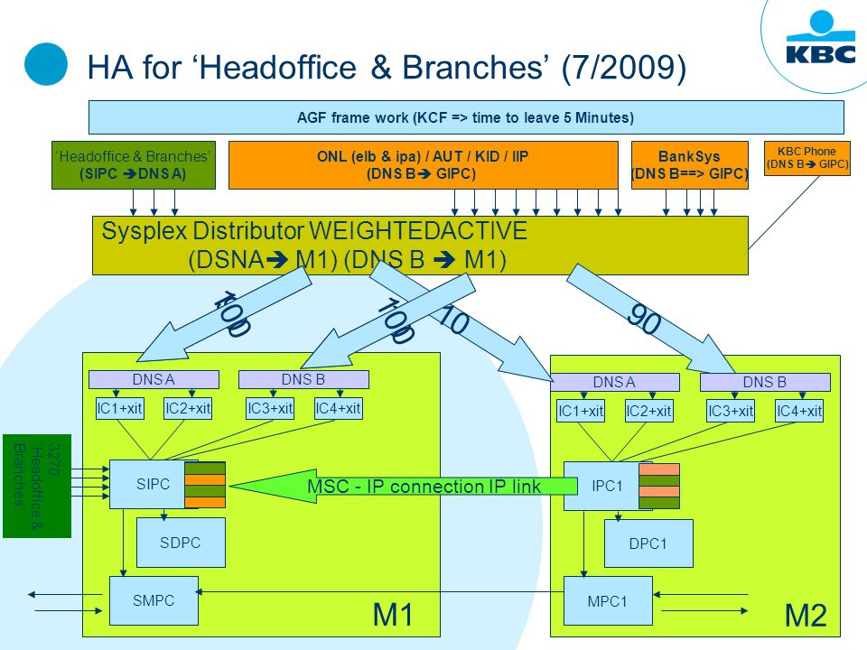 HA for 'Headoffice & Branches' (7/2009) KBC Phone (DNS B  GIPC) Sysplex Distributor WEIGHTEDACTIVE (DSNA  M1,M2) (DNS B  M1, M2) 'Headoffice & Branches' (SIPC  DNS A) ONL (elb & ipa) / AUT / KID / IIP (DNS B  GIPC) AGF frame work (KCF => time to leave 5 Minutes) BankSys (DNS B==> GIPC) SIPC SDPC SMPC IC1+xitIC2+xit DNS A IC3+xitIC4+xit DNS B 10 M1 IPC1 DPC1 MPC1 IC1+xitIC2+xit DNS A M2 Sysplex Distributor WEIGHTEDACTIVE (DSNA  M1) (DNS B  M1) 90 10 IC3+xitIC4+xit DNS B MSC - IP connection IP link 100 3270' Headoffice & Branches'