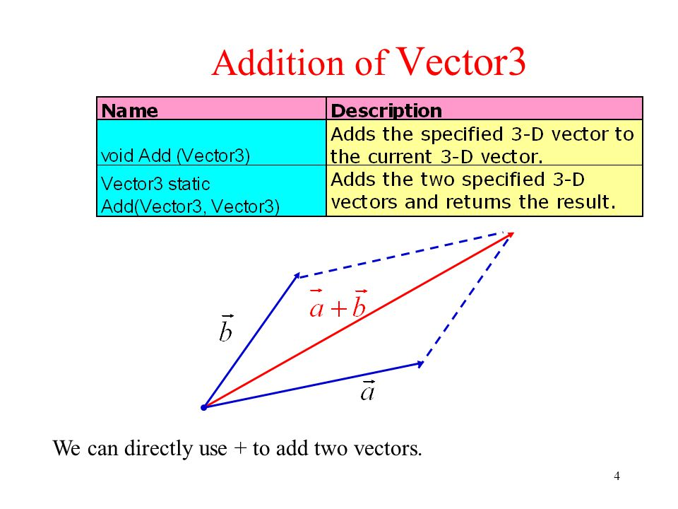 5 Subtraction of Vector3 We can directly use  to subtract two vectors.
