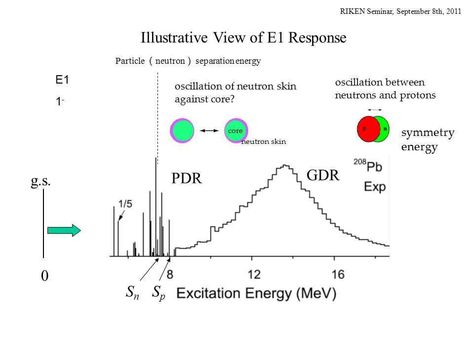 RIKEN Seminar, September 8th, 2011 SnSn SpSp Illustrative View of E1 Response Particle ( neutron ) separation energy 0 PDR GDR g.s. oscillation of neu