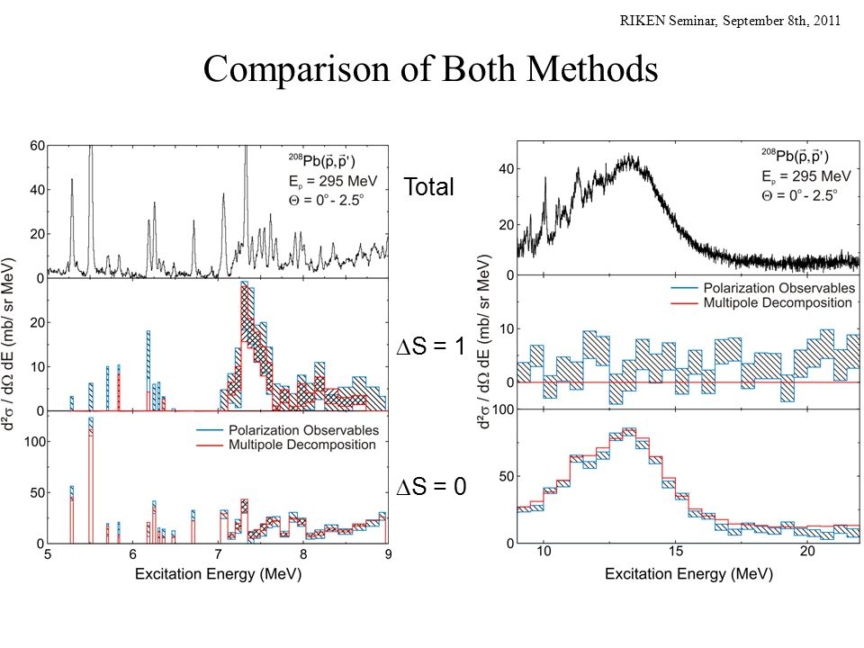 RIKEN Seminar, September 8th, 2011 Comparison of Both Methods Total  S = 1  S = 0
