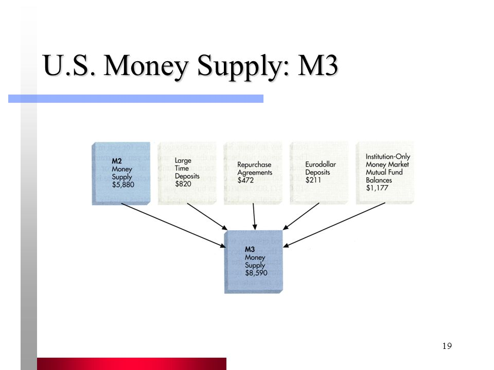 19 U.S. Money Supply: M3