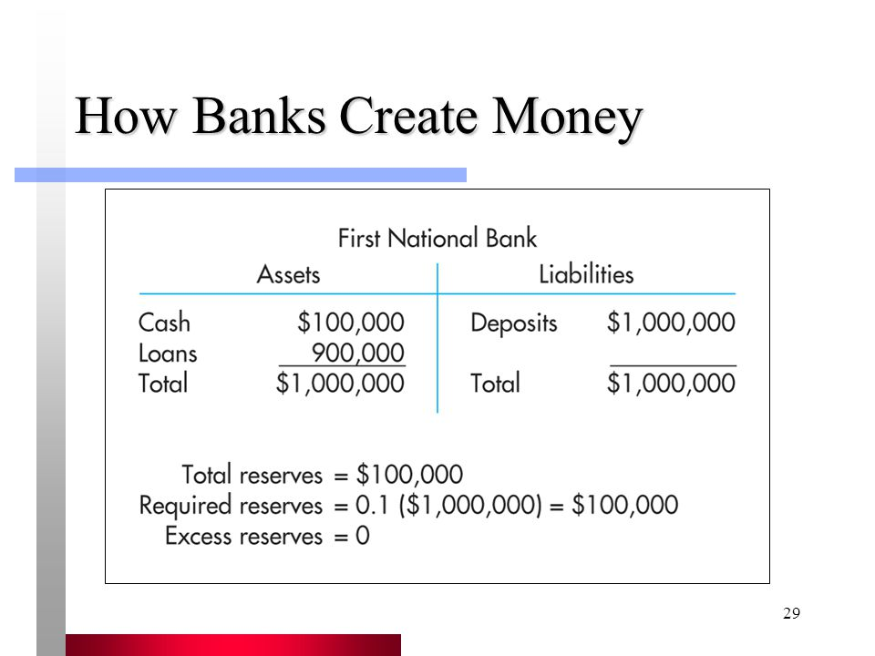 29 How Banks Create Money