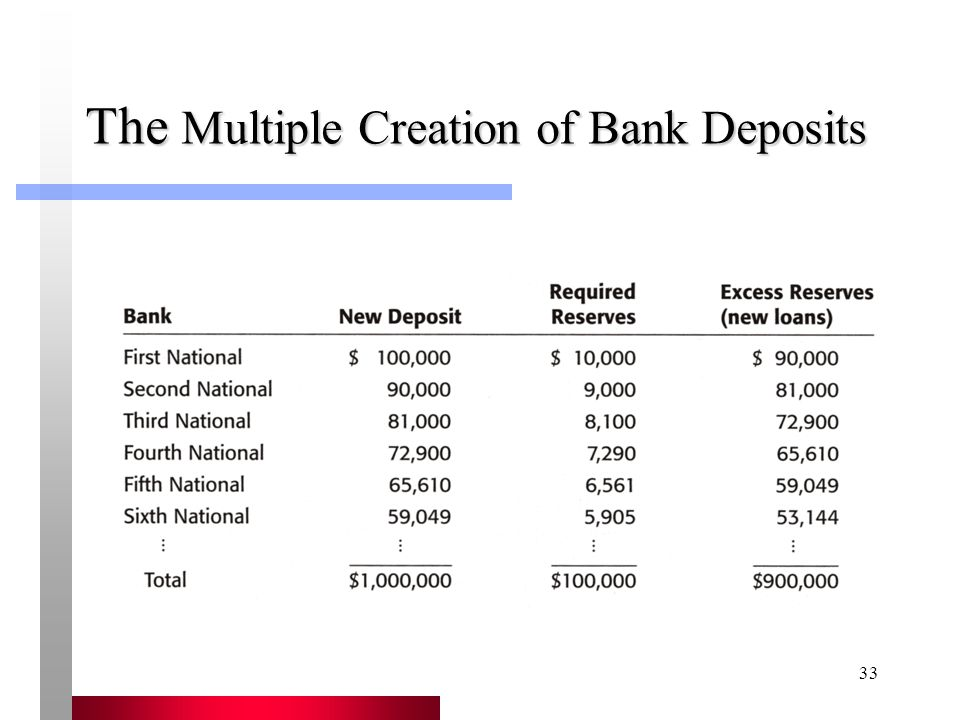 33 The Multiple Creation of Bank Deposits