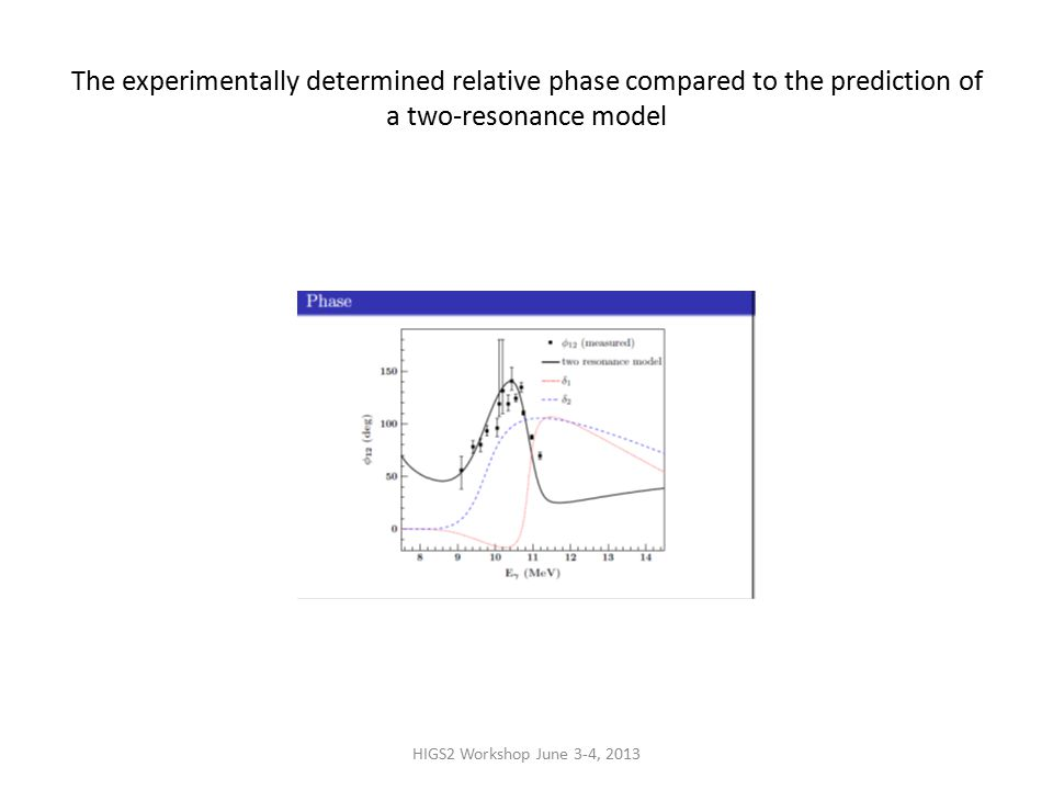 HIGS2 Workshop June 3-4, 2013 The experimentally determined relative phase compared to the prediction of a two-resonance model