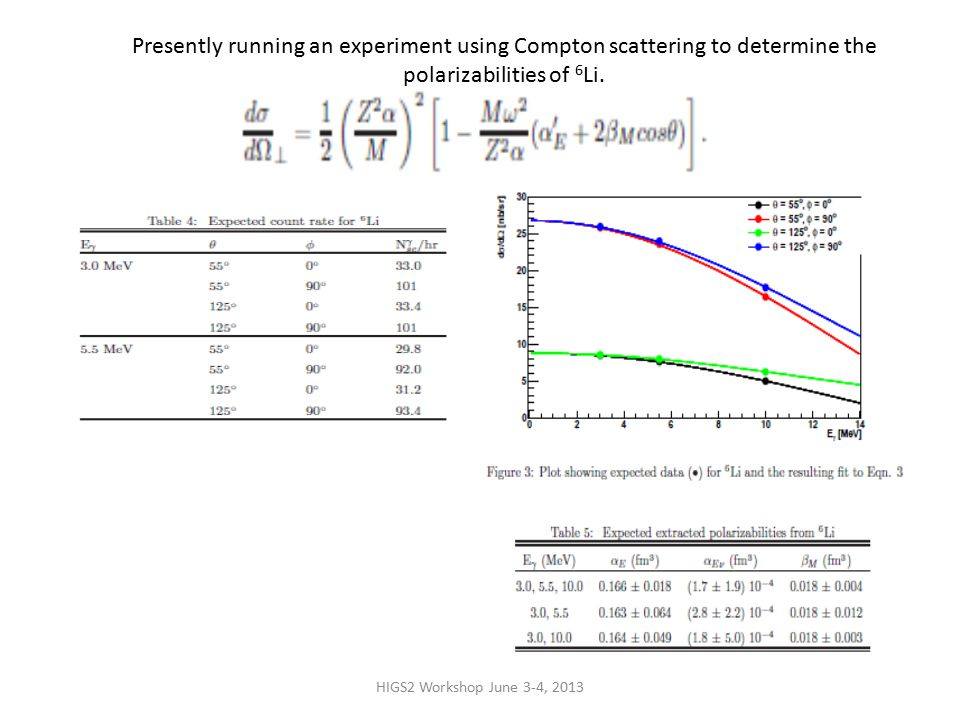 HIGS2 Workshop June 3-4, 2013 Presently running an experiment using Compton scattering to determine the polarizabilities of 6 Li.