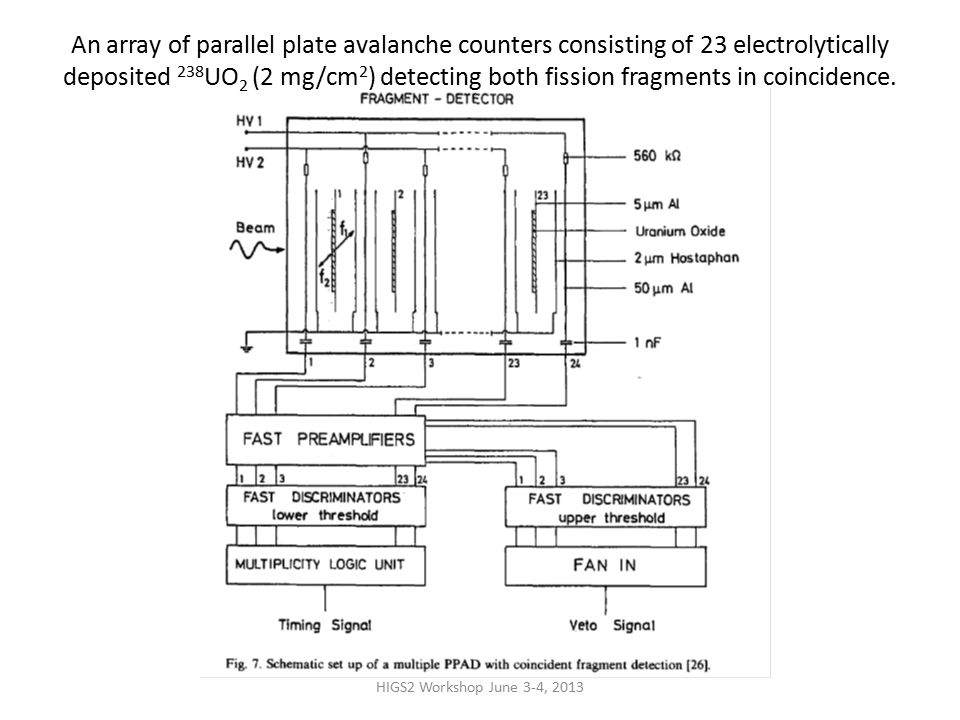 An array of parallel plate avalanche counters consisting of 23 electrolytically deposited 238 UO 2 (2 mg/cm 2 ) detecting both fission fragments in coincidence.