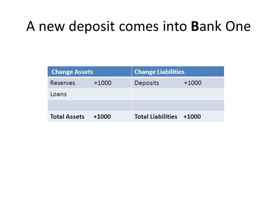 A new deposit comes into Bank One Change AssetsChange Liabilities Reserves +1000Deposits +1000 Loans Total Assets +1000Total Liabilities +1000