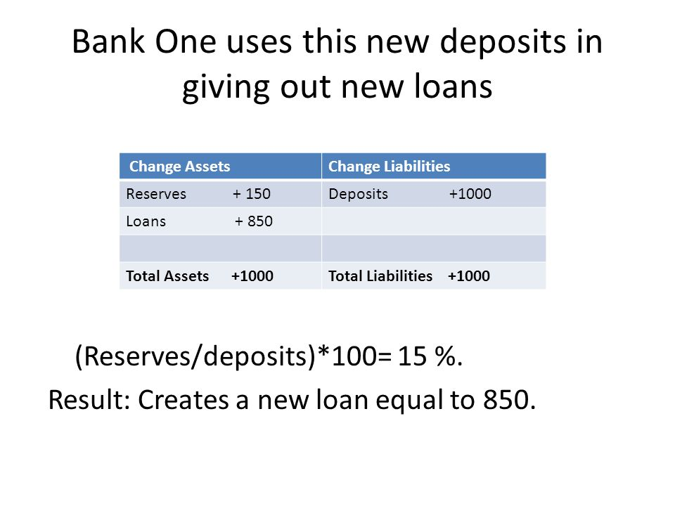 Bank One uses this new deposits in giving out new loans (Reserves/deposits)*100= 15 %. Result: Creates a new loan equal to 850. Change AssetsChange Li