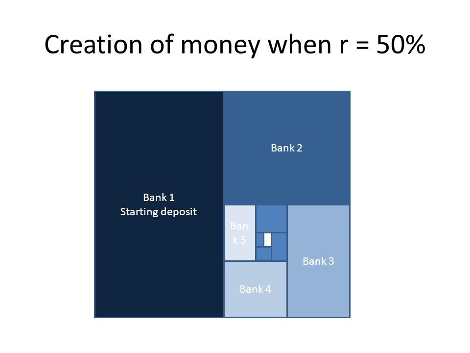 Creation of money when r = 50% Bank 1 Starting deposit Bank 2 Bank 3 Bank 4 Ban k 5