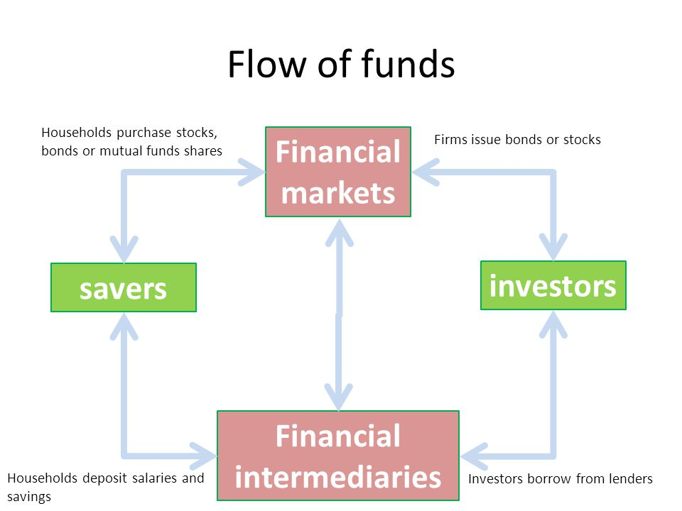 Flow of funds Households purchase stocks, bonds or mutual funds shares savers investors Financial markets Financial intermediaries Firms issue bonds or stocks Households deposit salaries and savings Investors borrow from lenders
