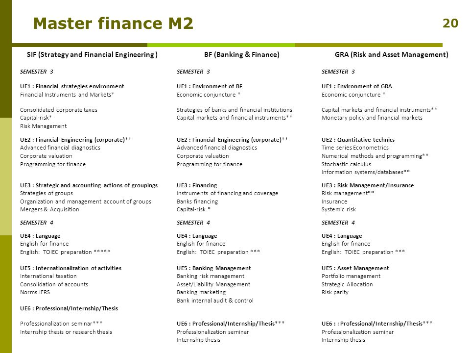 Master finance M2 SIF (Strategy and Financial Engineering )BF (Banking & Finance)GRA (Risk and Asset Management) SEMESTER 3 UE1 : Financial strategies environmentUE1 : Environment of BFUE1 : Environment of GRA Financial Instruments and Markets*Economic conjuncture * Consolidated corporate taxesStrategies of banks and financial institutionsCapital markets and financial instruments** Capital-risk*Capital markets and financial instruments**Monetary policy and financial markets Risk Management UE2 : Financial Engineering (corporate)** UE2 : Quantitative technics Advanced financial diagnostics Time series Econometrics Corporate valuation Numerical methods and programming** Programming for finance Stochastic calculus Information systems/databases** UE3 : Strategic and accounting actions of groupingsUE3 : FinancingUE3 : Risk Management/Insurance Strategies of groupsInstruments of financing and coverageRisk management** Organization and management account of groupsBanks financingInsurance Mergers & AcquisitionCapital-risk *Systemic risk SEMESTER 4 UE4 : Language English for finance English: TOIEC preparation *****English: TOIEC preparation *** UE5 : Internationalization of activitiesUE5 : Banking ManagementUE5 : Asset Management International taxationBanking risk managementPortfolio management Consolidation of accountsAsset/Liability ManagementStrategic Allocation Norms IFRSBanking marketingRisk parity Bank internal audit & control UE6 : Professional/Internship/Thesis Professionalization seminar***UE6 : Professional/Internship/Thesis***UE6 : : Professional/Internship/Thesis*** Internship thesis or research thesisProfessionalization seminar Internship thesis 20