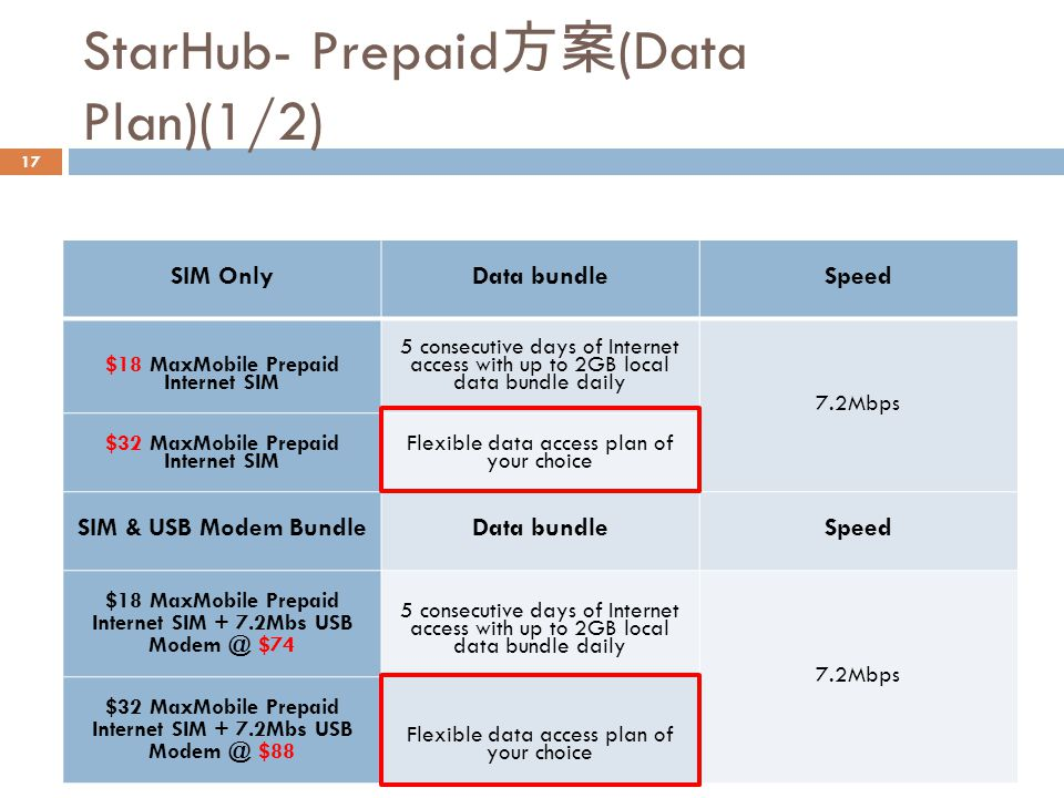 StarHub- Prepaid 方案 (Data Plan)(1/2) SIM OnlyData bundleSpeed $18 MaxMobile Prepaid Internet SIM 5 consecutive days of Internet access with up to 2GB local data bundle daily 7.2Mbps $32 MaxMobile Prepaid Internet SIM Flexible data access plan of your choice SIM & USB Modem BundleData bundleSpeed $18 MaxMobile Prepaid Internet SIM + 7.2Mbs USB Modem @ $74 5 consecutive days of Internet access with up to 2GB local data bundle daily 7.2Mbps $32 MaxMobile Prepaid Internet SIM + 7.2Mbs USB Modem @ $88 Flexible data access plan of your choice 17