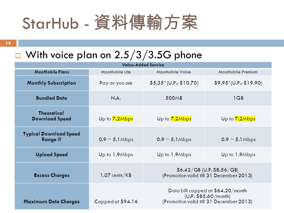 StarHub - 資料傳輸方案  With voice plan on 2.5/3/3.5G phone Value-Added Service MaxMobile PlansMaxMobile LiteMaxMobile ValueMaxMobile Premium Monthly SubscriptionPay as you use$5.35 + (U.P.: $10.70)$9.95 ^ (U.P.: $19.90) Bundled DataN.A.500MB1GB Theoretical Download SpeedUp to 7.2Mbps Typical Download Speed Range #0.9 ~ 5.1Mbps Upload SpeedUp to 1.9Mbps Excess Charges1.07 cents/KB $6.42/GB (U.P.