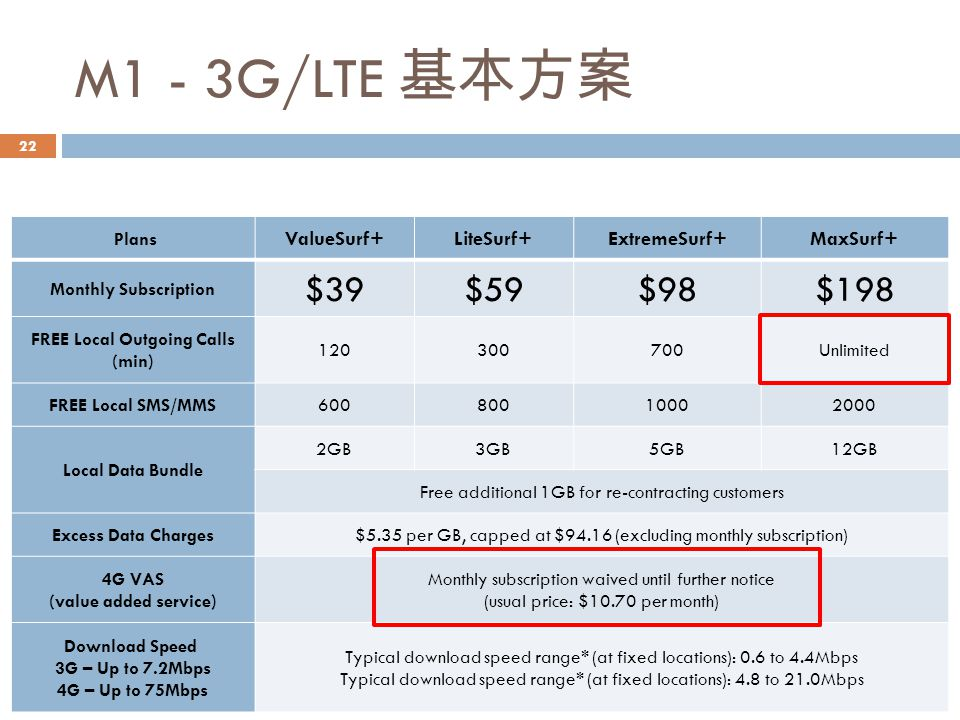 M1 - 3G/LTE 基本方案 Plans ValueSurf+LiteSurf+ExtremeSurf+MaxSurf+ Monthly Subscription $39$59$98$198 FREE Local Outgoing Calls (min) 120300700Unlimited FREE Local SMS/MMS60080010002000 Local Data Bundle 2GB3GB5GB12GB Free additional 1GB for re-contracting customers Excess Data Charges$5.35 per GB, capped at $94.16 (excluding monthly subscription) 4G VAS (value added service) Monthly subscription waived until further notice (usual price: $10.70 per month) Download Speed 3G – Up to 7.2Mbps 4G – Up to 75Mbps Typical download speed range* (at fixed locations): 0.6 to 4.4Mbps Typical download speed range* (at fixed locations): 4.8 to 21.0Mbps 22