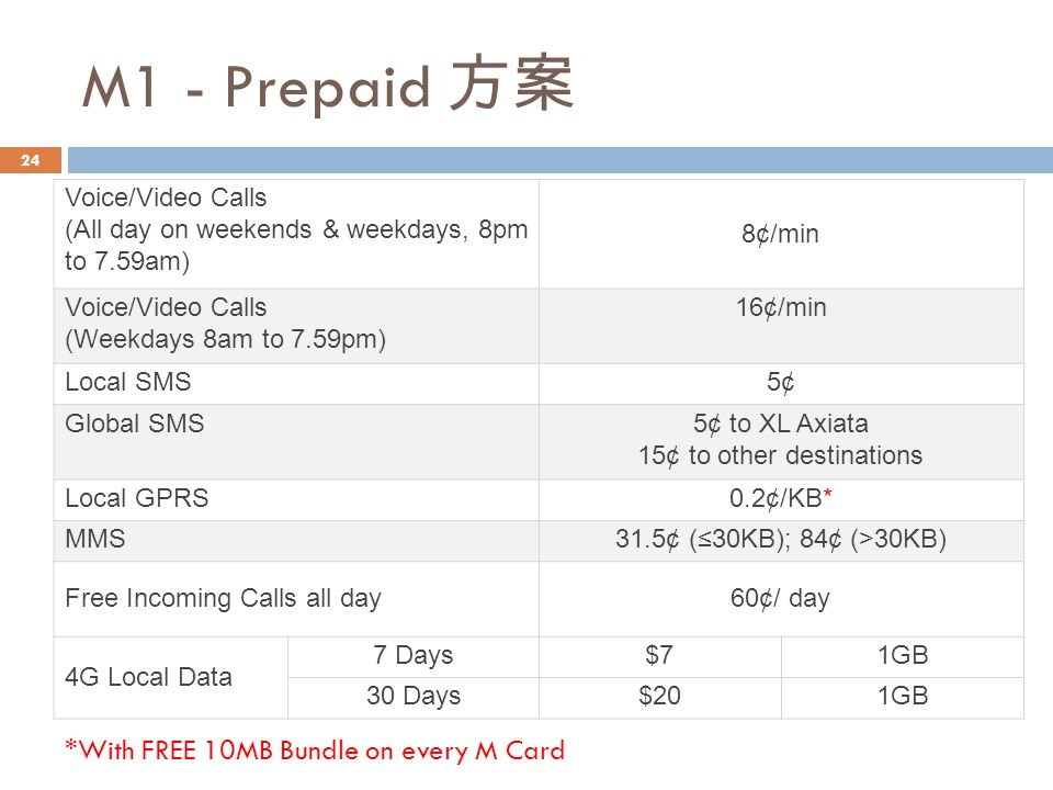 M1 - Prepaid 方案 Voice/Video Calls (All day on weekends & weekdays, 8pm to 7.59am) 8¢/min Voice/Video Calls (Weekdays 8am to 7.59pm) 16¢/min Local SMS5¢ Global SMS5¢ to XL Axiata 15¢ to other destinations Local GPRS0.2¢/KB* MMS31.5¢ (≤30KB); 84¢ (>30KB) Free Incoming Calls all day60¢/ day 4G Local Data 7 Days$71GB 30 Days$201GB *With FREE 10MB Bundle on every M Card 24