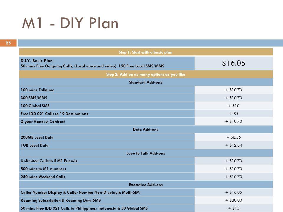 M1 - DIY Plan Step 1: Start with a basic plan D.I.Y.