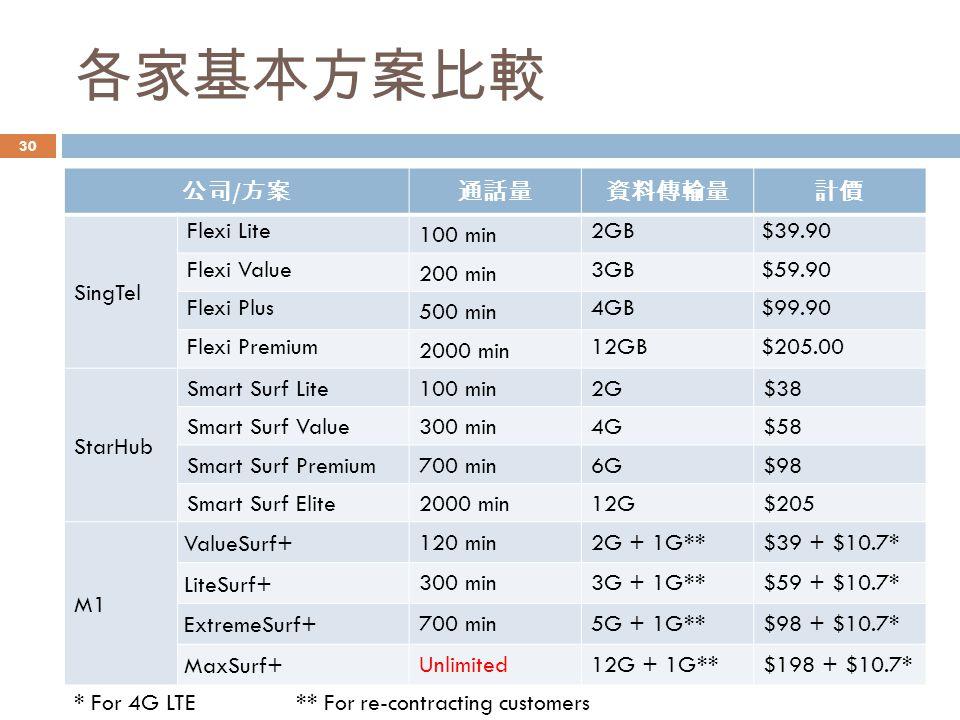 各家基本方案比較 公司 / 方案通話量資料傳輸量計價 SingTel 100 min 2GB $39.90 200 min 3GB $59.90 500 min 4GB $99.90 2000 min 12GB $205.00 StarHub Smart Surf Lite 100 min2G$38 Smart Surf Value 300 min4G$58 Smart Surf Premium 700 min6G$98 Smart Surf Elite 2000 min12G$205 M1 ValueSurf+ 120 min2G + 1G**$39 + $10.7* LiteSurf+ 300 min3G + 1G**$59 + $10.7* ExtremeSurf+ 700 min5G + 1G**$98 + $10.7* MaxSurf+ Unlimited12G + 1G**$198 + $10.7* * For 4G LTE ** For re-contracting customers 30