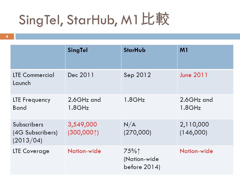 SingTel, StarHub, M1 比較 SingTelStarHubM1 LTE Commercial Launch Dec 2011Sep 2012June 2011 LTE Frequency Band 2.6GHz and 1.8GHz 1.8GHz2.6GHz and 1.8GHz Subscribers (4G Subscribers) (2013/04) 3,549,000 (300,000 ↑ ) N/A (270,000) 2,110,000 (146,000) LTE CoverageNation-wide 75% ↑ (Nation-wide before 2014) Nation-wide 4