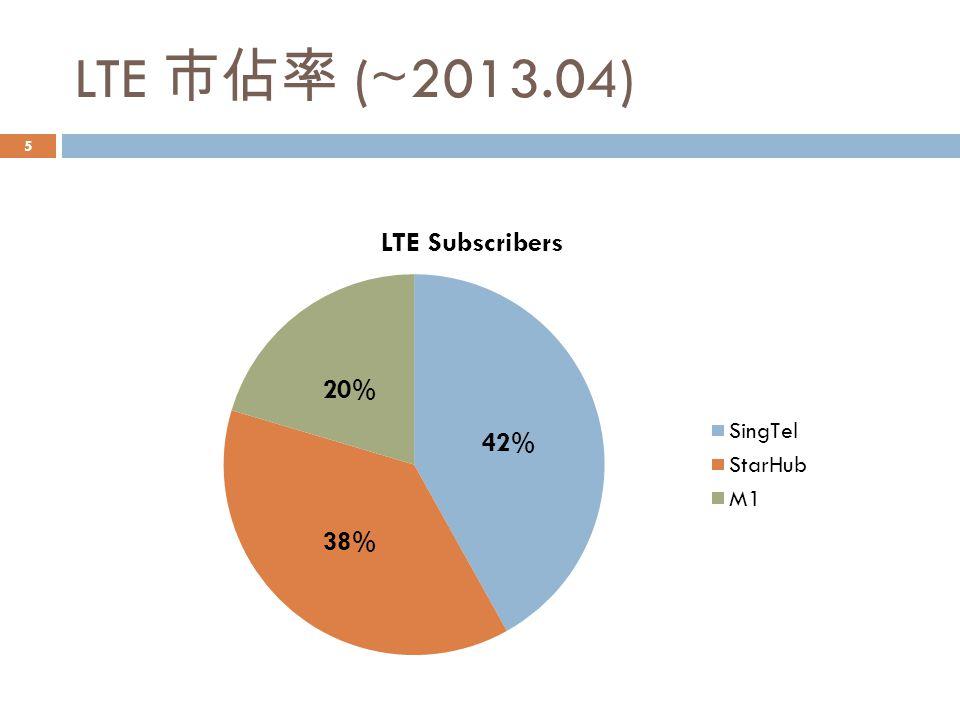 LTE 市佔率 (~2013.04) 42% 38% 20% 5