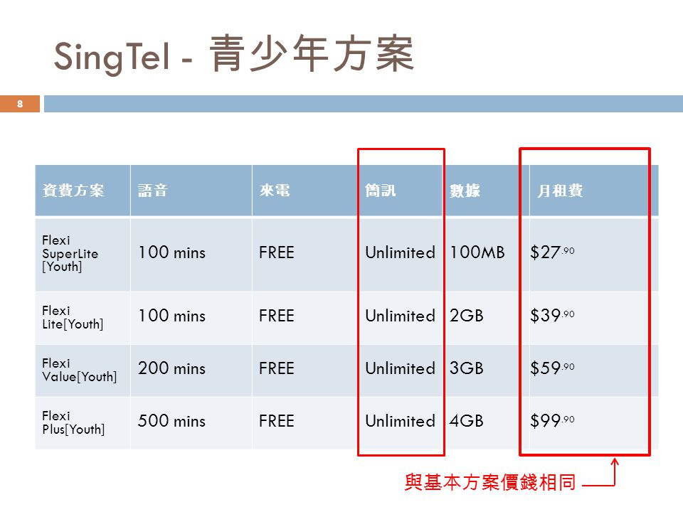 SingTel - 青少年方案 資費方案語音來電簡訊數據月租費 Flexi SuperLite [Youth] 100 minsFREEUnlimited100MB $27.90 Flexi Lite[Youth] 100 minsFREEUnlimited2GB $39.90 Flexi Value[Youth] 200 minsFREEUnlimited3GB $59.90 Flexi Plus[Youth] 500 minsFREEUnlimited4GB$99.90 與基本方案價錢相同 8