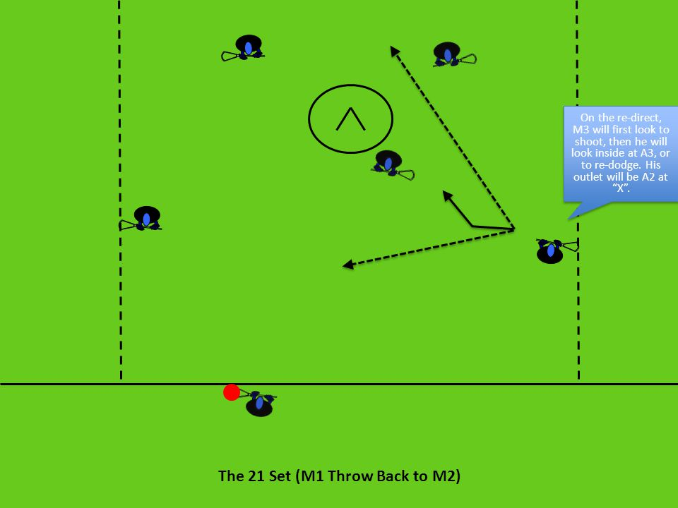 The 21 Set (M1 Throw Back to M2) On the re-direct, M3 will first look to shoot, then he will look inside at A3, or to re-dodge. His outlet will be A2