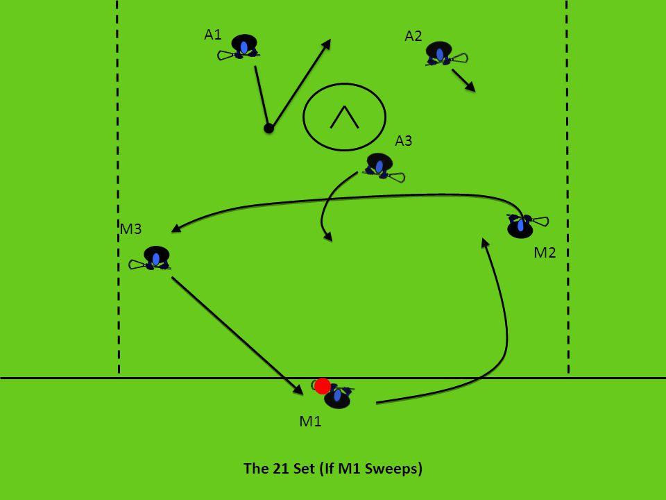 The 21 Set (If M1 Sweeps) A1 A2 A3 M3 M2 M1