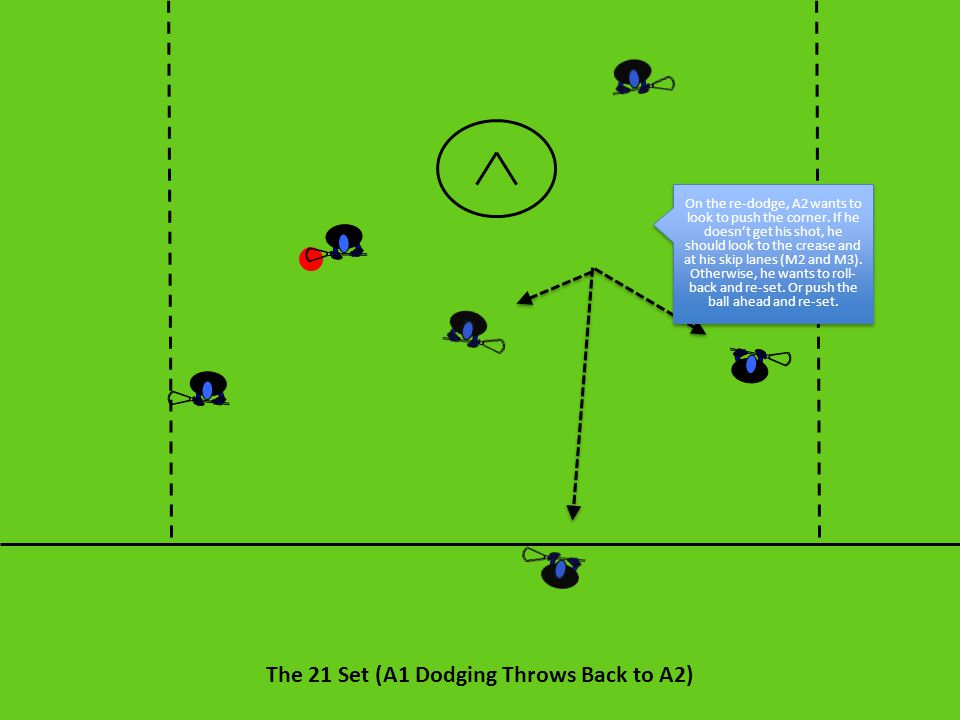 The 21 Set (A1 Dodging Throws Back to A2) On the re-dodge, A2 wants to look to push the corner. If he doesn't get his shot, he should look to the crea