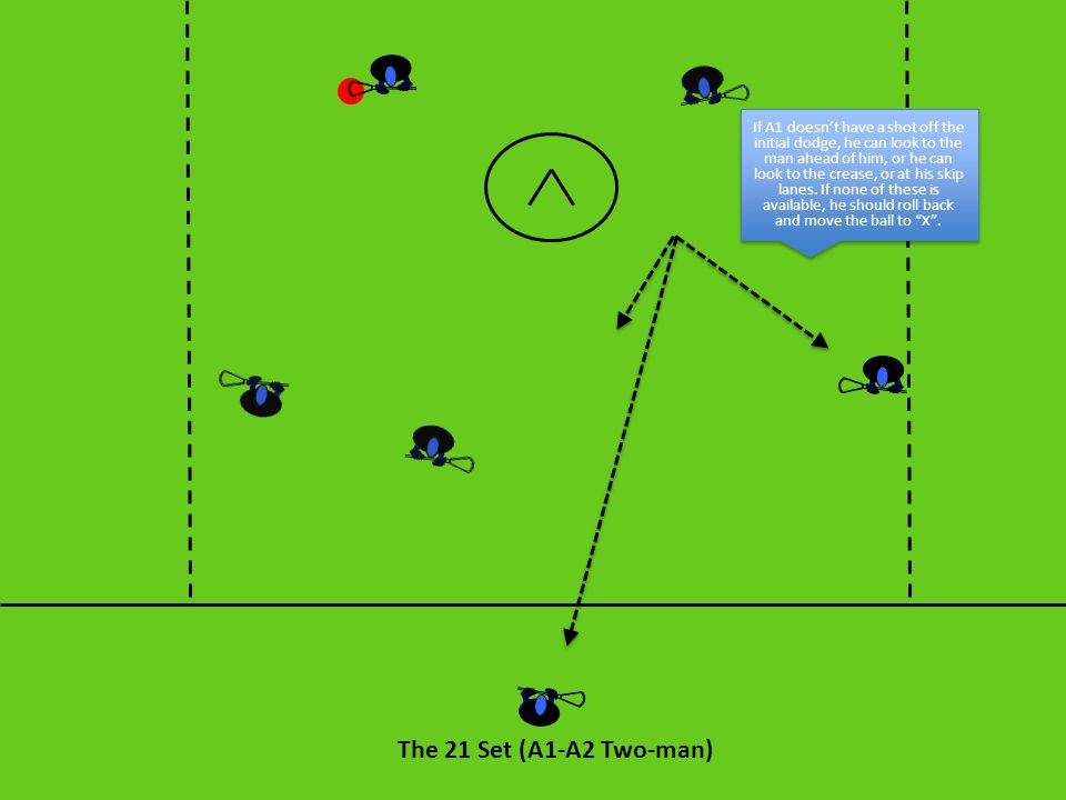 The 21 Set (A1-A2 Two-man) If A1 doesn't have a shot off the initial dodge, he can look to the man ahead of him, or he can look to the crease, or at h