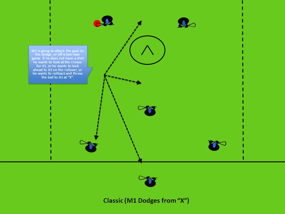 M1 is going to attack the goal on the dodge, or off a two-man game. If he does not have a shot he wants to look at the crease for X1, or he wants to l
