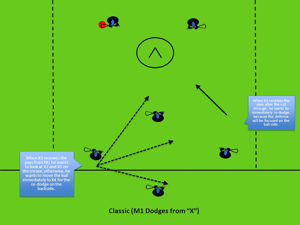 """Classic (M1 Dodges from """"X"""") When X3 receives the pass from M1 he wants to look at X2 and X1 on the crease, otherwise, he wants to move the ball immed"""