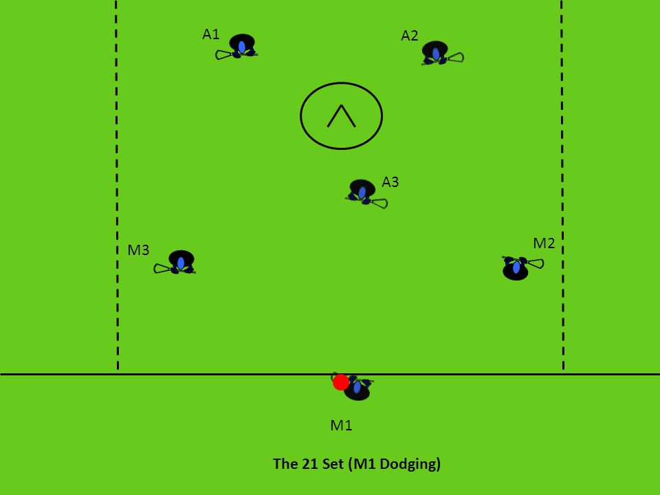 Classic: Set Up This is a 2-1-3 offense that initiates a midfielder and an attackman behind the goal with the remaining four players cutting in front of the goal to put pressure on the defense, create space for the dodge, and provide and outlet for the ball carrier.