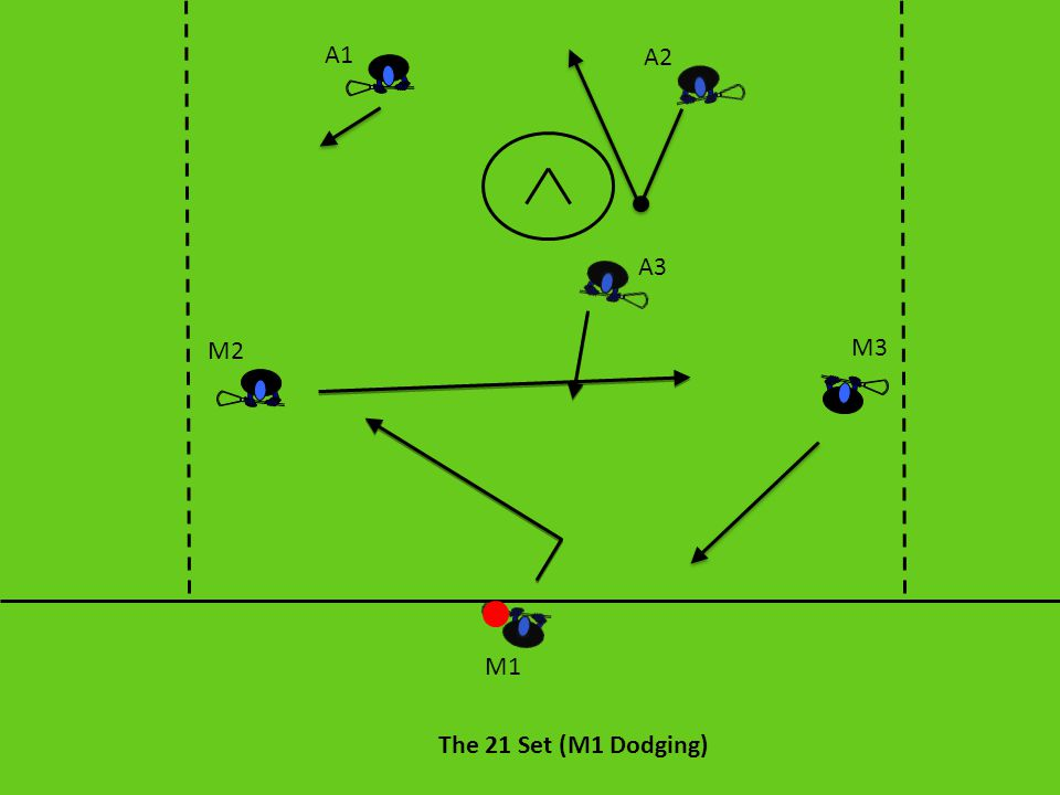 The 21 Set (M1 Dodging) A1 A2 A3 M3 M2 M1 After the initial dodge, if M1 doesn't have a shot, he wants to look to the crease, skip backside, look ahead to A1 or rollback and throw the ball to M3.