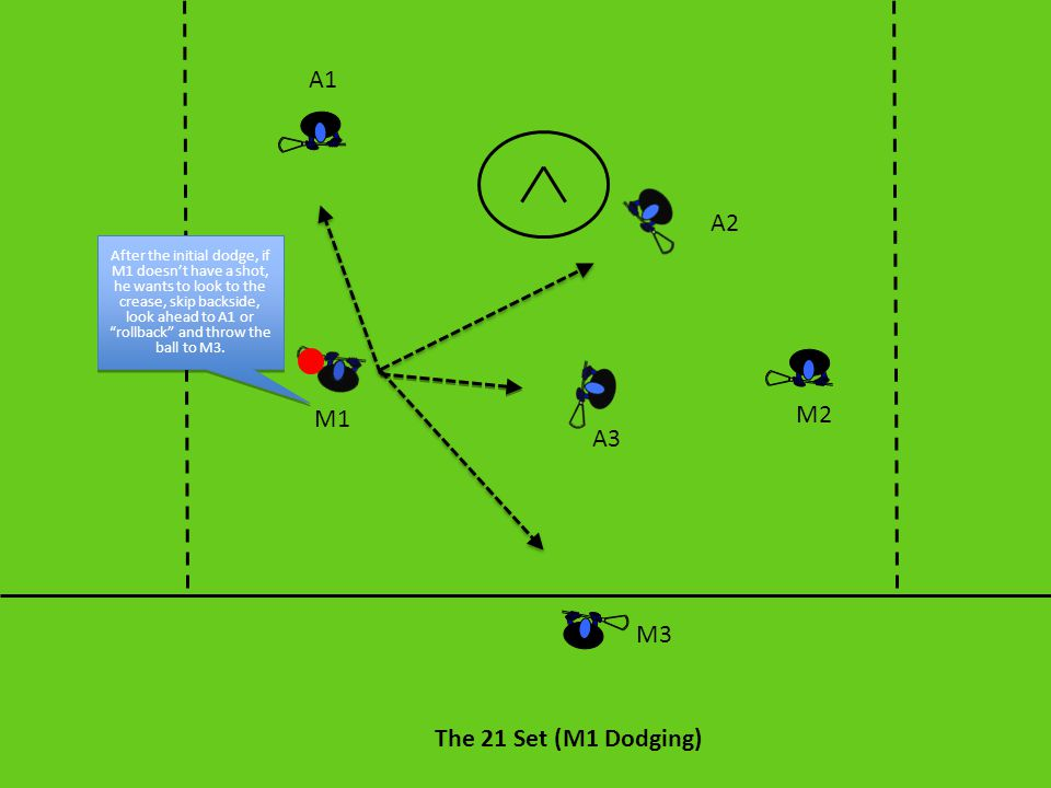 Classic: Execution This offense starts with either a 1v1 dodge from M1 or A1, or with a two-man game between M1 and A1 (In this case M1 is going to be the dodger).
