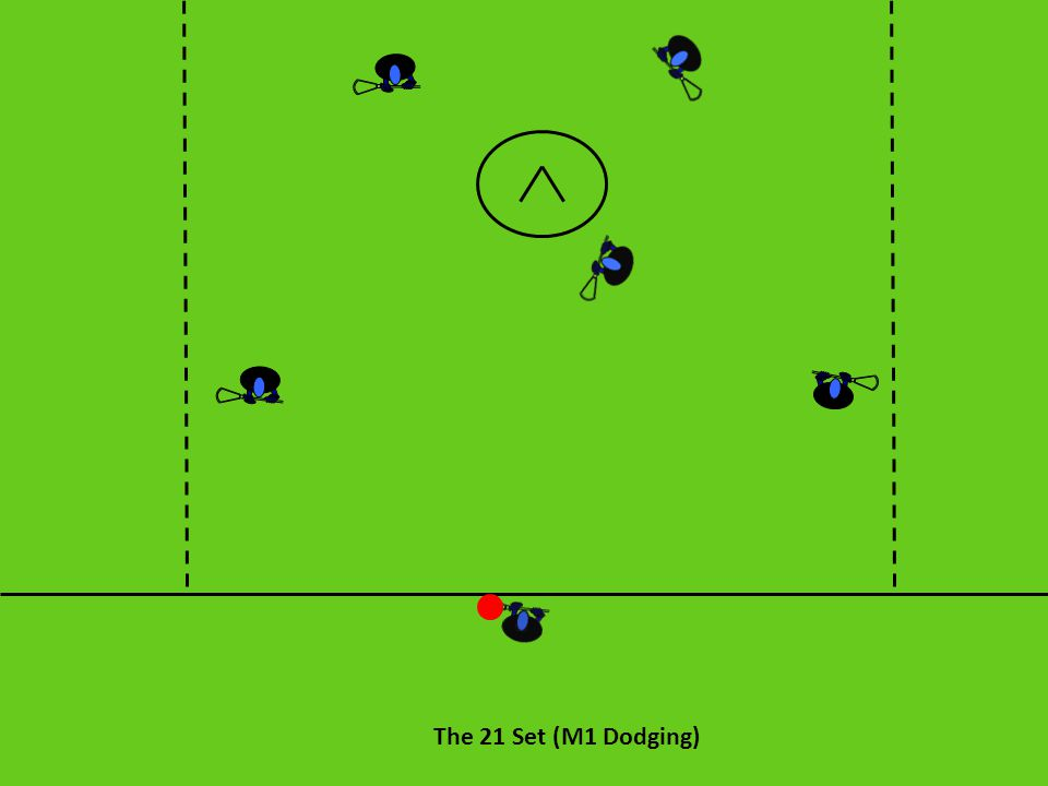 The 21 Set: Execution If M1 throws to A1, then M1 will cut to the crease looking for a Give and Go .