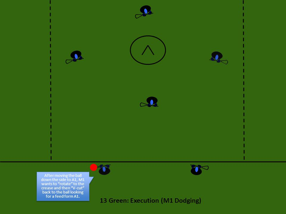 13 Green: Execution (M1 Dodging) After moving the ball down the side to A1, M1 wants to rotate to the crease and then V-cut back to the ball looking for a feed form A1.