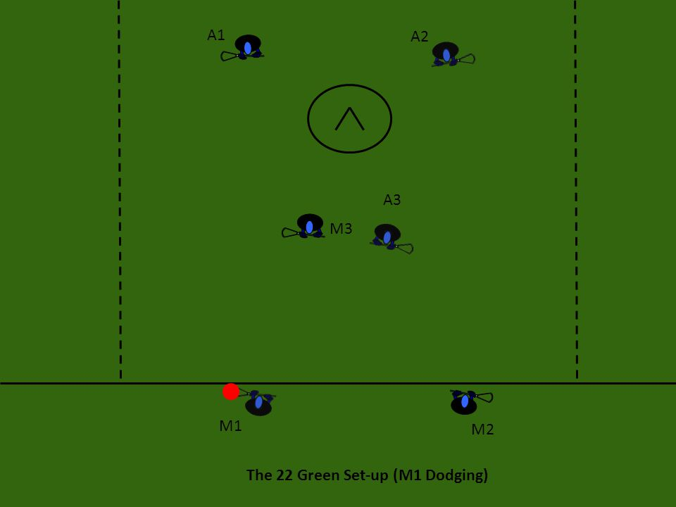 13 Green: Execution The hope is that M1's defender will be caught ball watching (following the ball).